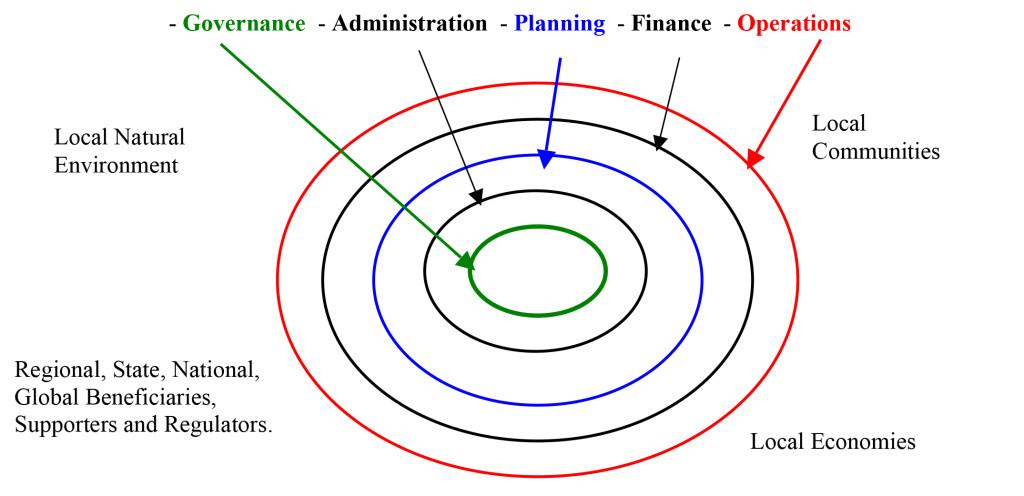 ACCG Organizational Functions